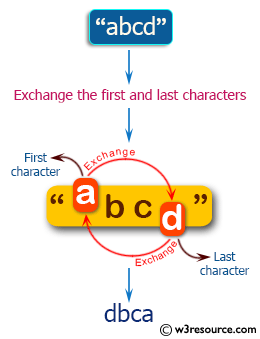PHP Basic Algorithm Exercises: Remove the character in a given position of a given string.