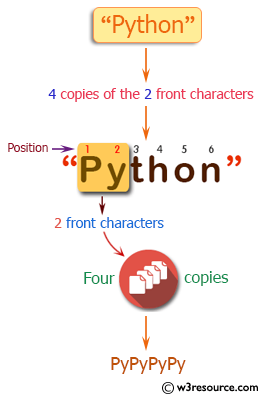 PHP Basic Algorithm Exercises: Create a new string which is 4 copies of the 2 front characters of a given string.