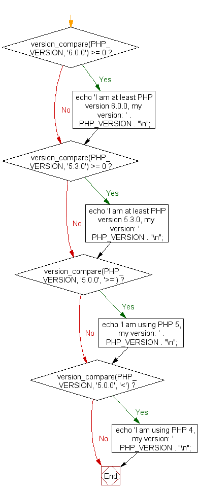 Flowchart: Compare the PHP version
