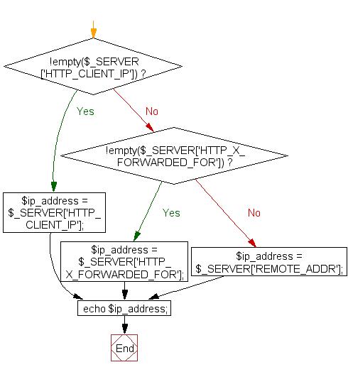 Flowchart: Get the first element from an array