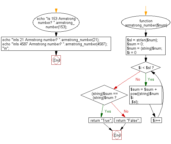 Flowchart: Check if a number is an Armstrong number or not