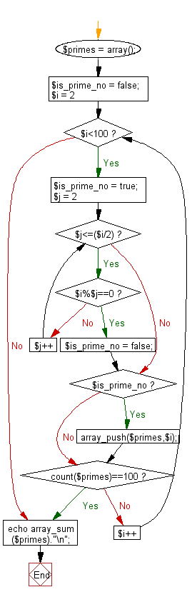 Flowchart: Compute sum of the prime numbers less than 100