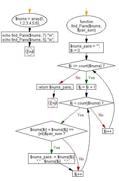 Flowchart: Swap two variables