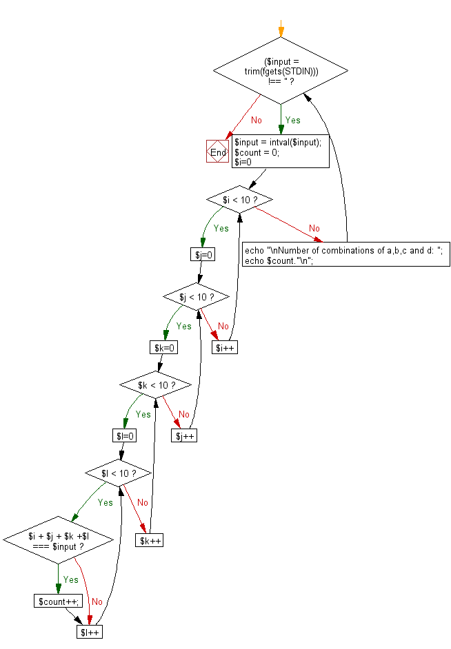 Flowchart: Reads an integer n and find the number of combinations
