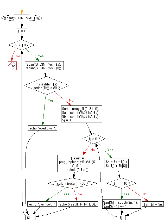 Flowchart: Compute and print sum of two given integers.