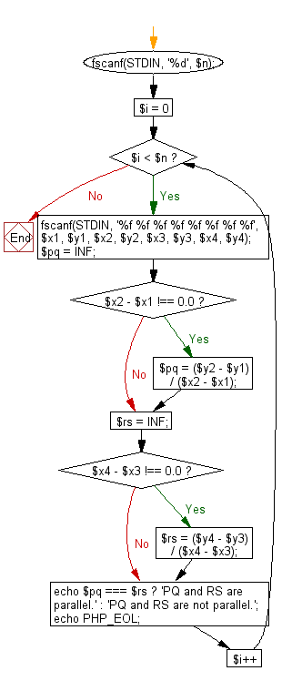 Flowchart: Test whether two lines PQ and RS are parallel.