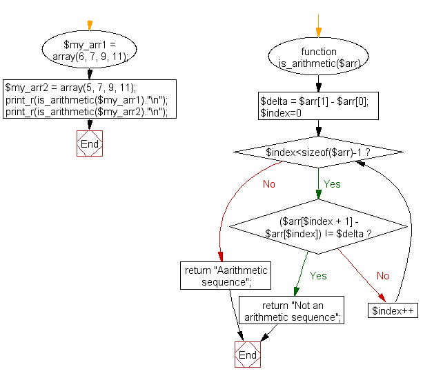 PHP Flowchart: Check a sequence of numbers is an arithmetic progression or not