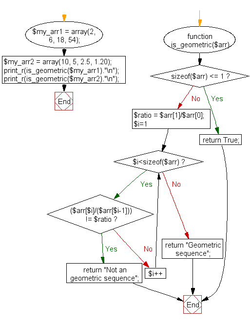 PHP Flowchart: Check a sequence of numbers is a geometric progression or not