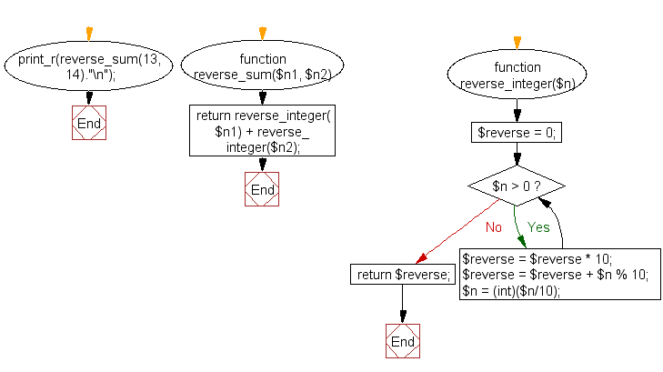 PHP Flowchart: Compute the sum of the two reversed numbers and display the sum in reversed form