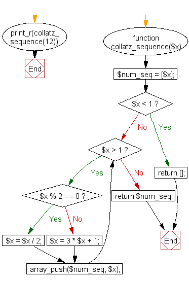 PHP Flowchart: 3n + 1 problem