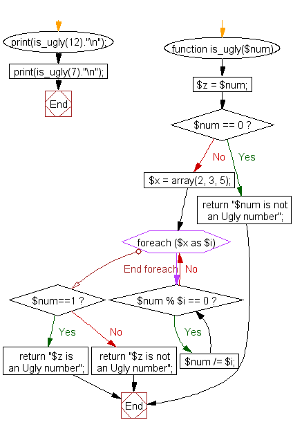 PHP Flowchart: Check whether a given number is an ugly number