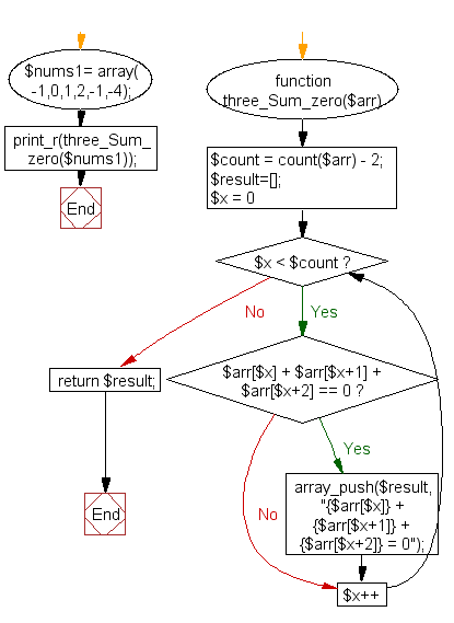 PHP Flowchart: Find three numbers from an array such that the sum of three consecutive numbers equal to zero