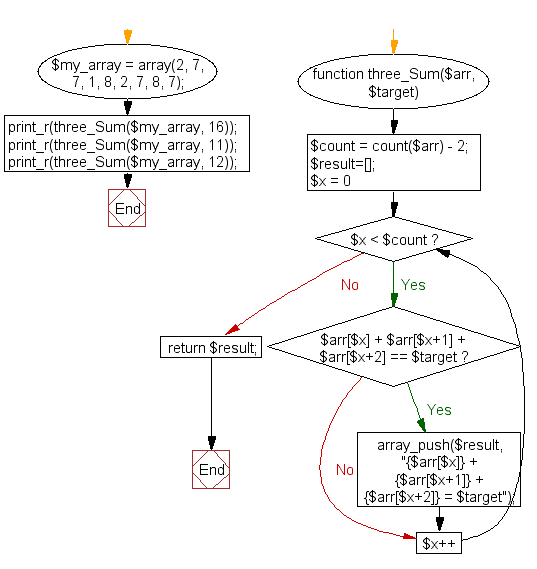 PHP Flowchart: Find four numbers from an array such that the sum of three consecutive numbers equal to a given number
