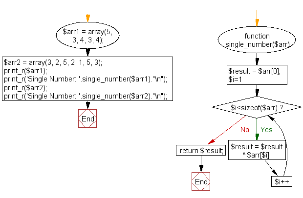 PHP Flowchart: Find the single number in a array that doesn't occur twice