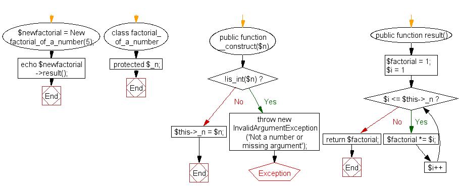 Flowchart: Calculate the factorial of an integer