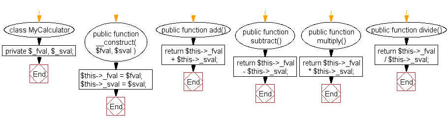 Flowchart: Calculator class which will accept two values as arguments