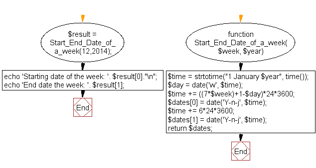 Flowchart: Start and end date of a week (by week number) of a particular year