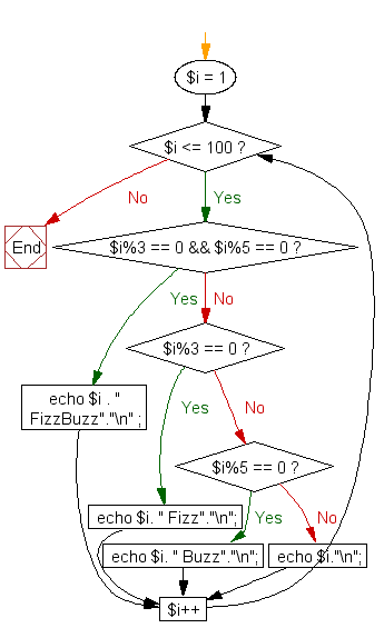 Flowchart: Iterating on tow integers to get Fizz, Buzz and FizzBuzz