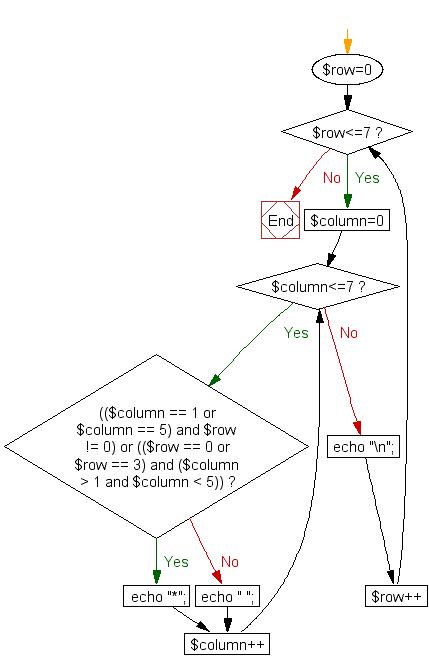Flowchart: Print alphabet pattern A