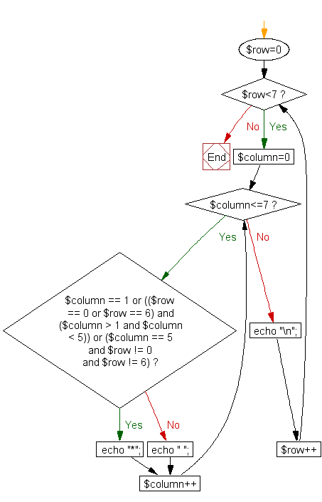 Flowchart: Print alphabet pattern D