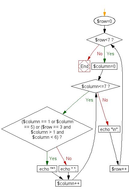 Flowchart: Print alphabet pattern H