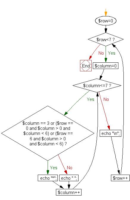 Flowchart: Print alphabet pattern I