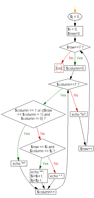Flowchart: Print alphabet pattern K