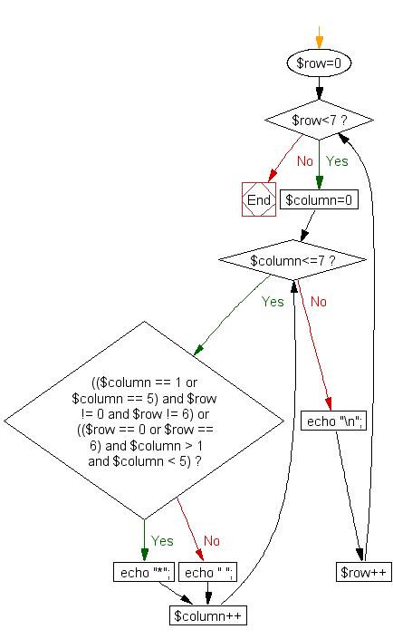Flowchart: Print alphabet pattern O
