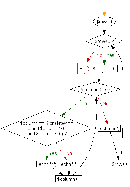 Flowchart: Print alphabet pattern T