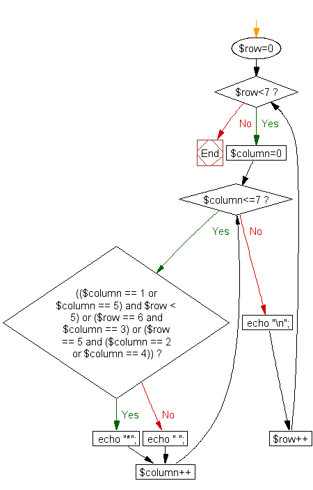 Flowchart: Print alphabet pattern V