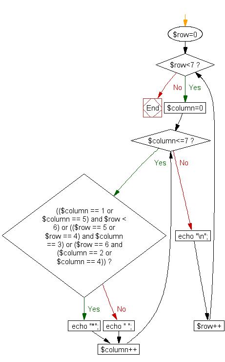 Flowchart: Print alphabet pattern W