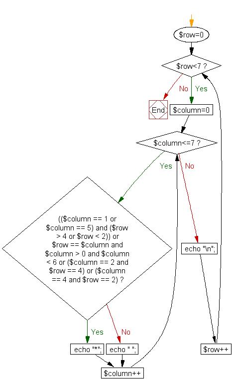 Flowchart: Print alphabet pattern X