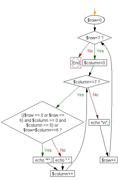 Flowchart: Print alphabet pattern Z