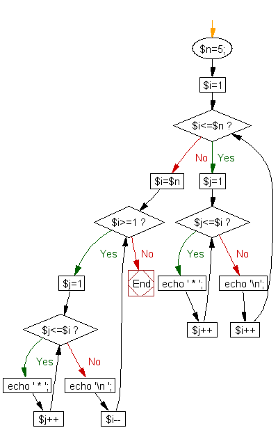 Flowchart: Using nested for loop, construct a specific pattern