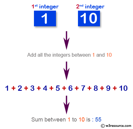 PHP for loop Exercises: Add all between two integers and display the sum