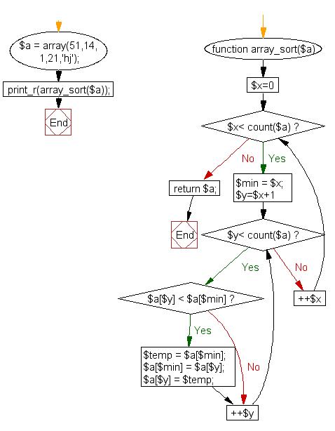 Flowchart: Sort an array