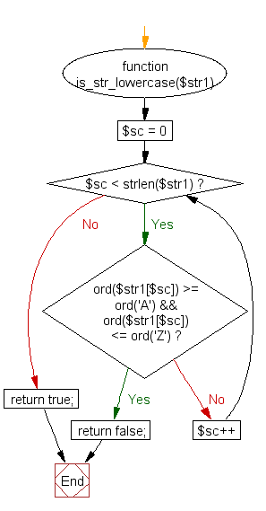 Flowchart: Checks if a string is all lower case