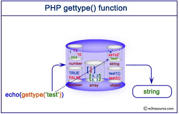 Pictorial presentation of PHP gettype() function