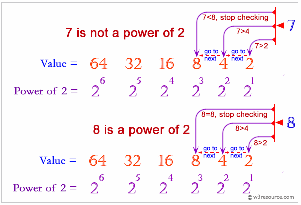 PHP: Check if a given positive integer is a power of two