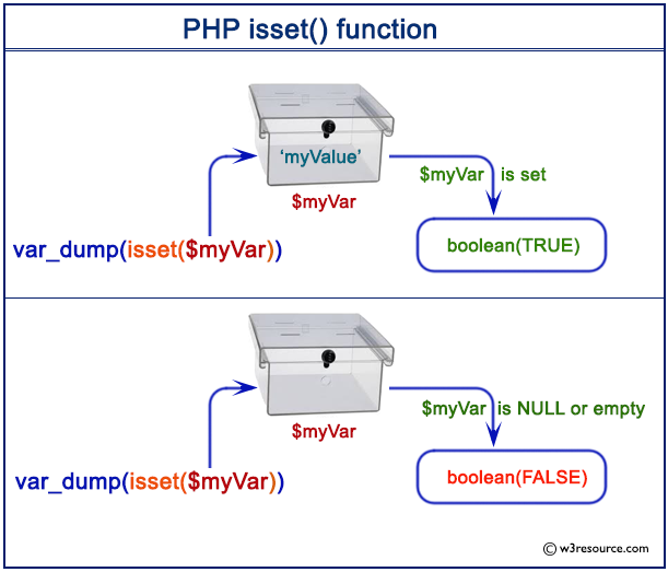 PHP isset() function - w3resource