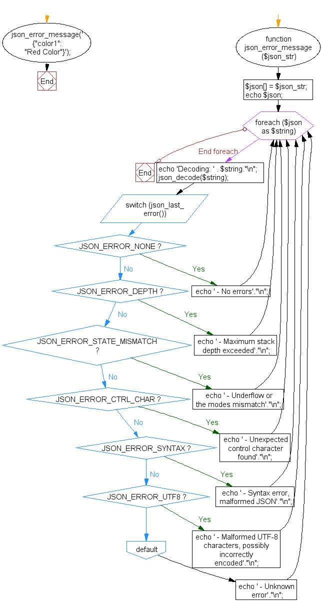 Flowchart: Display JSON decode errors