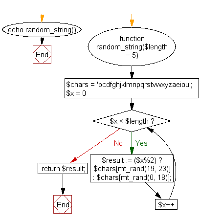 Flowchart: Create a human-readable random string for a captcha