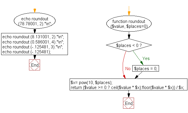 Flowchart: Round a float away from zero to a specified number of decimal places