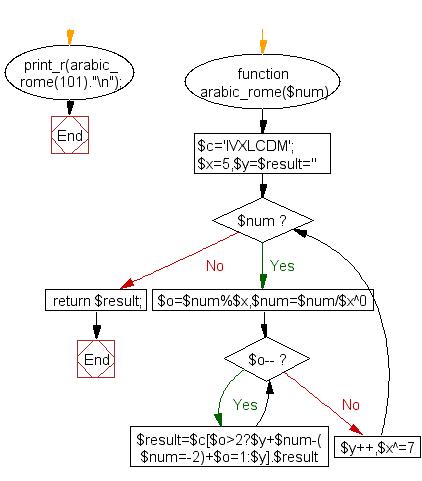 Flowchart: Convert Arabic numbers to Roman numerals