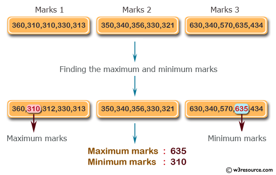 PHP Math Exercise: Find the maximum and minimum marks from the ...