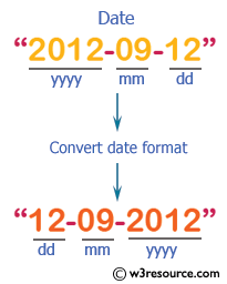 PHP Math Exercises: Convert a date from yyyy-mm-dd to dd-mm-yyyy