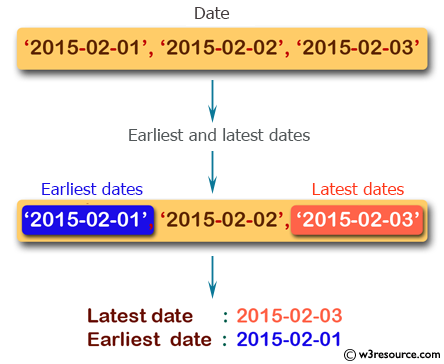 PHP Math Exercises: Find earliest and latest dates from a list of dates