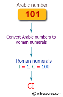 PHP Math Exercises: Convert Arabic numbers to Roman numerals