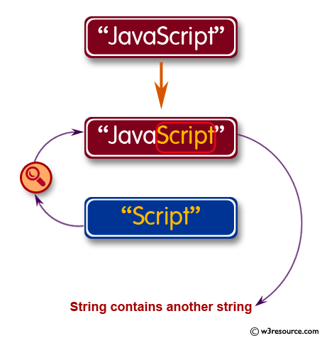 PHP Regular Expression Exercise: Checks if a string contains another string