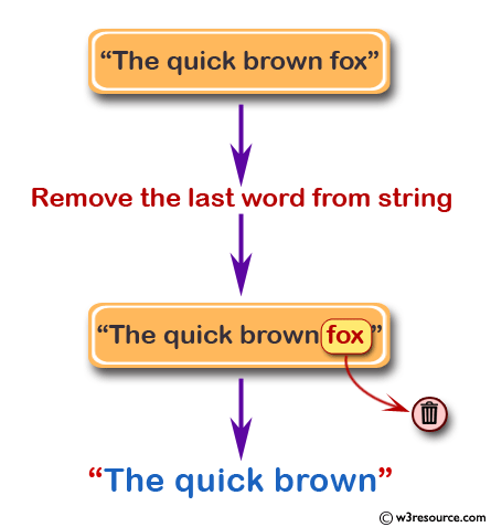 PHP Regular Expression Exercise: Remove the last word from a string